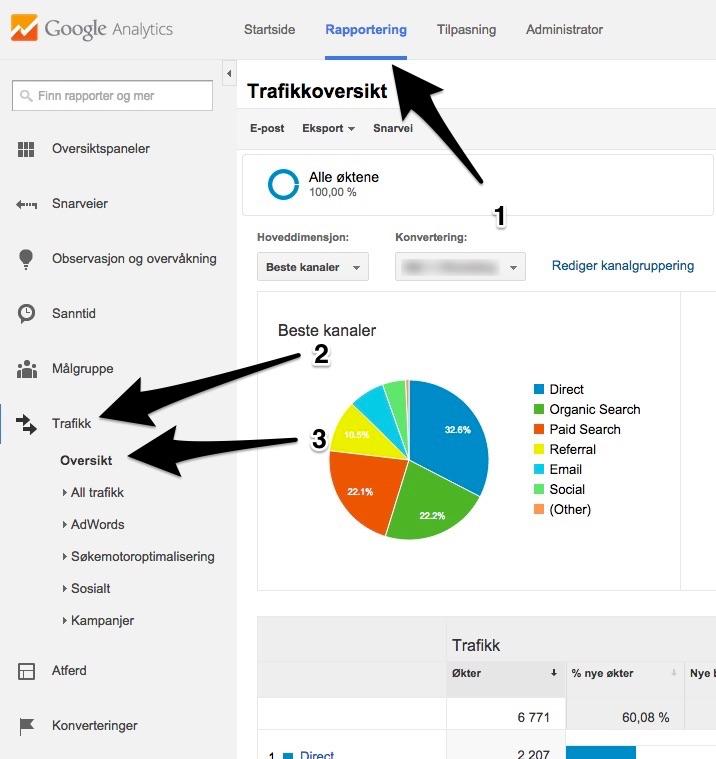 Analytics-Rapportering-Trafikk-oversikt